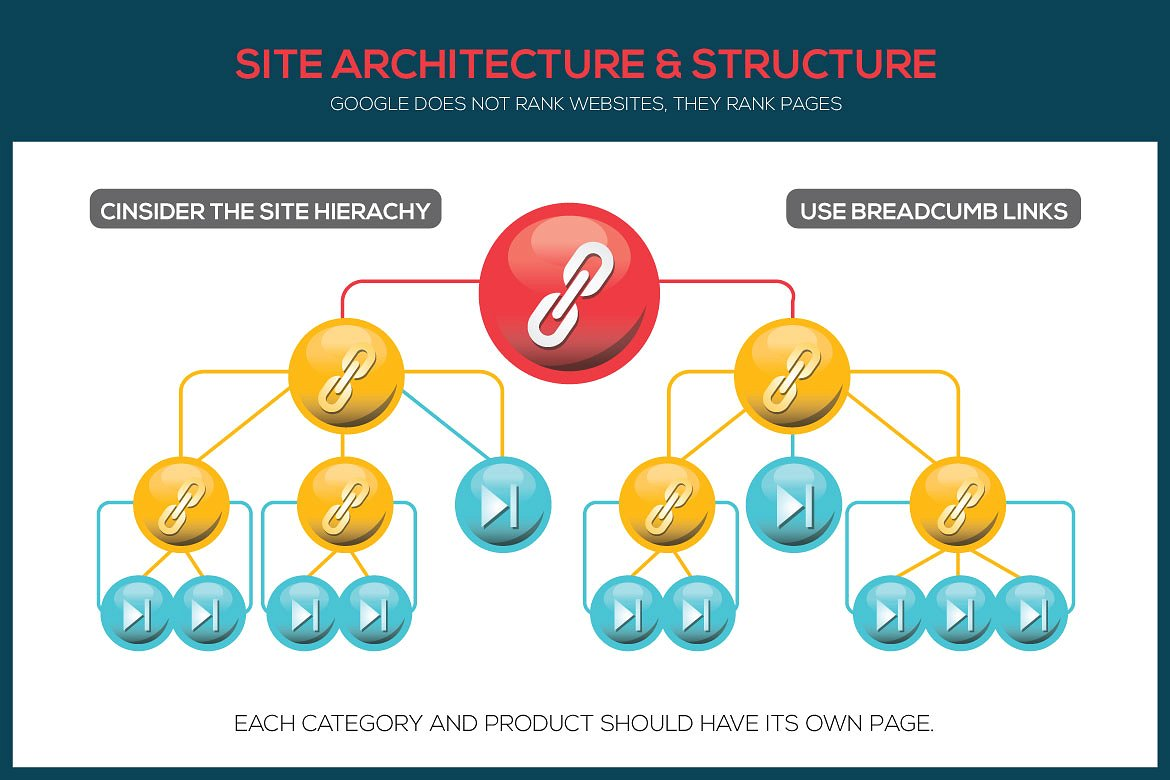 https://s3.tmimgcdn.com/templates/16468/scr/1543754882844_03_site-architecture-structure-.jpg