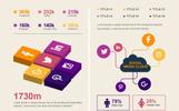 Elementos de infografía para Sitio de Gráficos