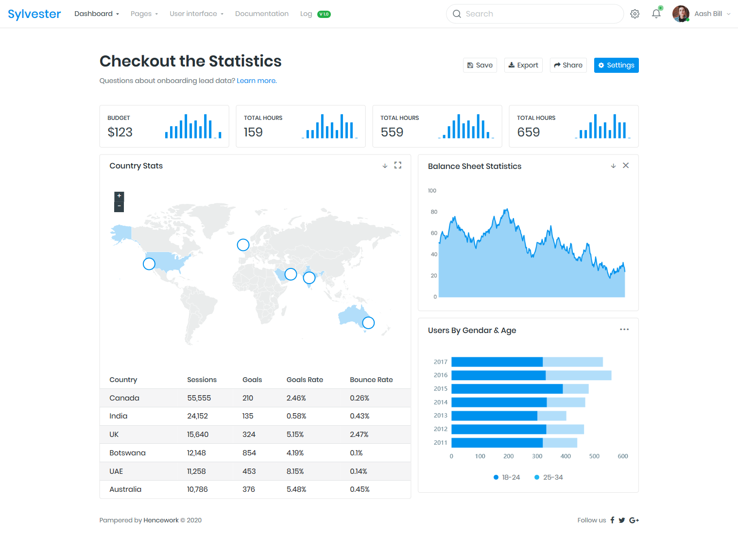 https://s3.tmimgcdn.com/templates/54157/scr/1584100438396_Screenshot_2020-03-13%20Sylvester%20I%20Statistics%20Dashboard.png